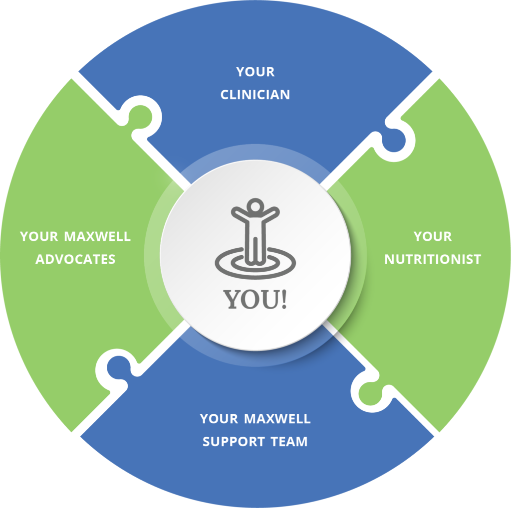 MaxWell Clinic surrounds you with support from your Clinician, your Advocates, your nutritionist, and your support team